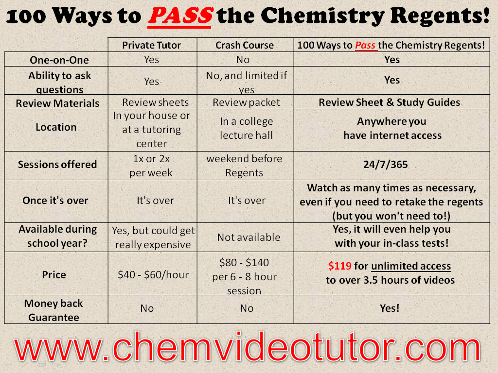 parents com to help you decide if 100 ways to pass the chemistry regents is right for your child we put together this chart comparing some of your options
