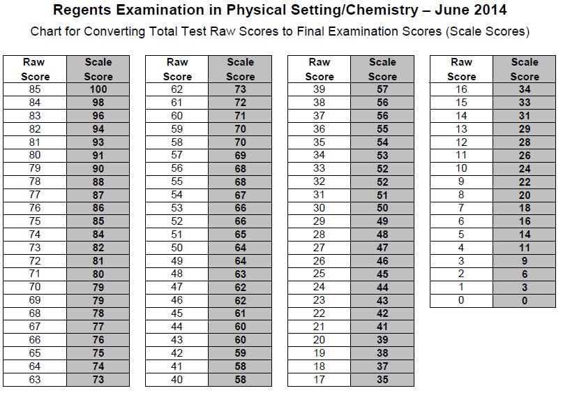 june14chemconversionchart