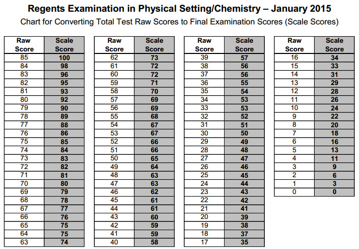 "January, 2015 Chemistry Regents: Questions, Answers & ""Ways ..."